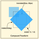 Example of CSS Compound Transform